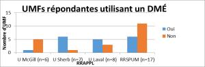 graphique_UMF_DME